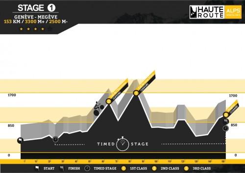 Haute Route Stage 1 Profile.